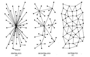 centralized vs decentralized