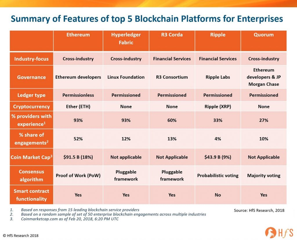 Top 5 blockchain platform and its features