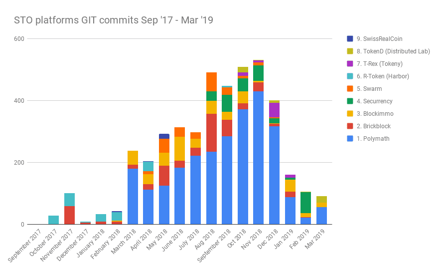 STO development - R&D over time by project