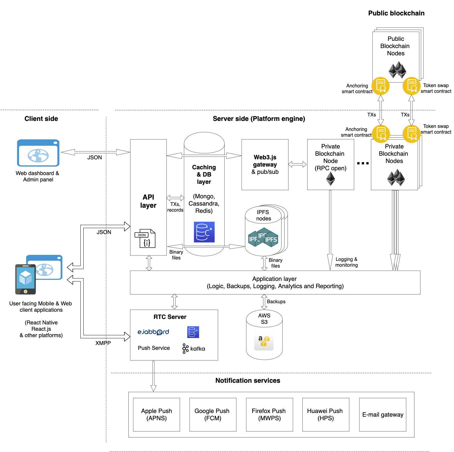 Business blockchain architecture