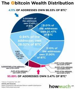 bitcoin distribution